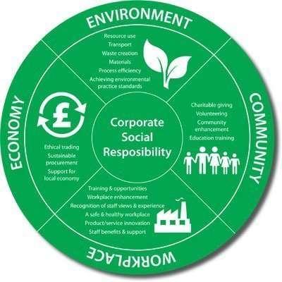 CSR-Wheel